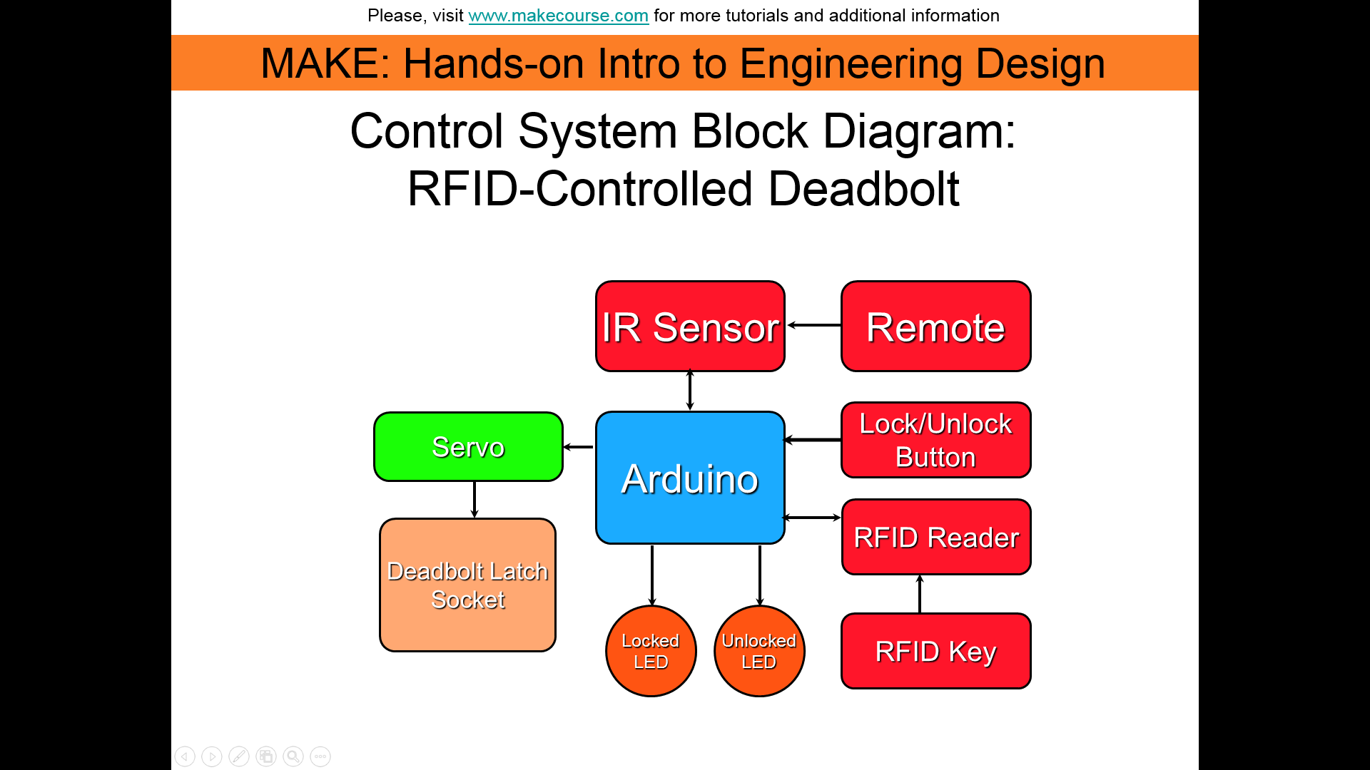 Picture of Programming the Device