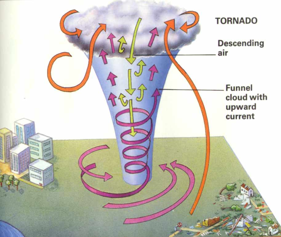 Tornadoes 3 Steps