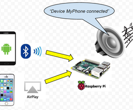 Raspberry Pi Bluetooth+Airplay Audio Receiver combo