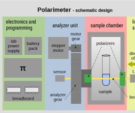 Polarimeter With RaspberryPi