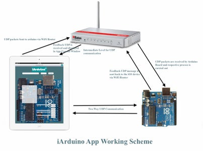 How the IArduino App Works