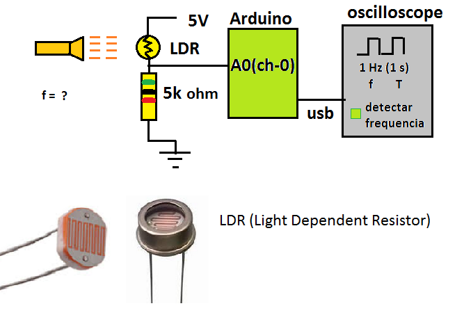 Picture of Aplication: Detecting Flash Frequency