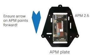 MOUNTING THE APM