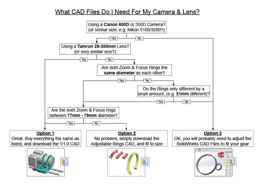 Picture of SECTION A: Select the CAD for Your Camera Lens