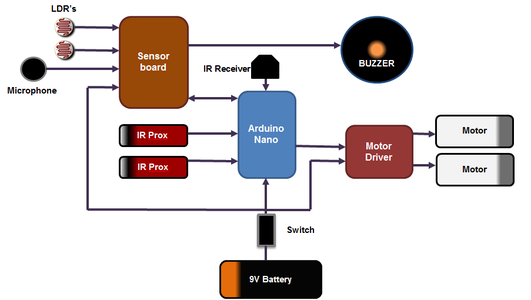 Electrical Overview
