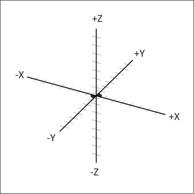 Picture of Understanding the 3 Dimensional Cartesian Coordinate System