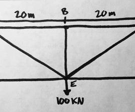 How to Analyze a Truss Bridge