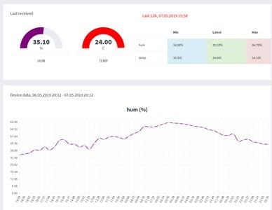 Check Data on Loggingforest.com Platform