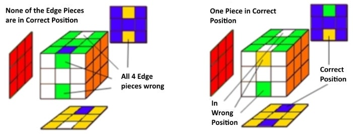 Step 6: All 4 Center-edge Pieces Are in the Wrong Position