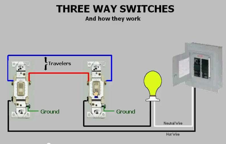 Three-Way Switches & How They Work on