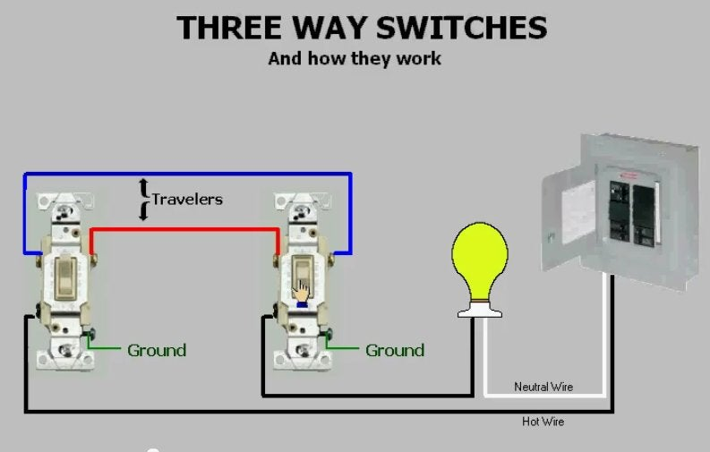 Three-way Switches  U0026 How They Work