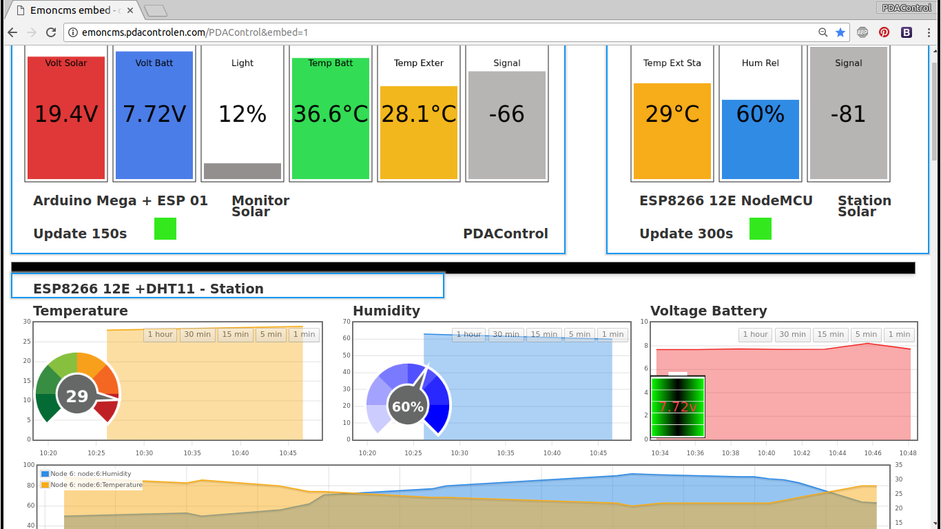 Picture of View Dashboards Emoncms & ESP8266 + Arduino #IoT