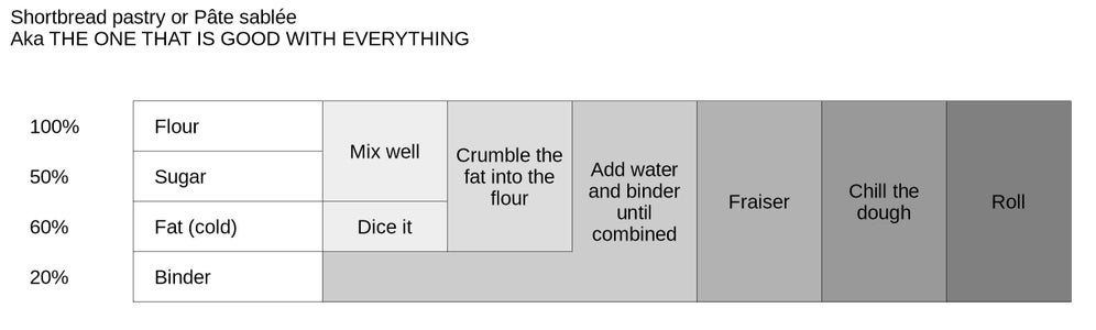 The Combination Process of the Crust