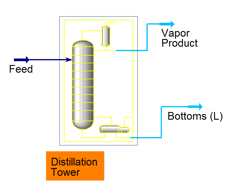 Picture of Modeling a Distillation Tower in HYSYS