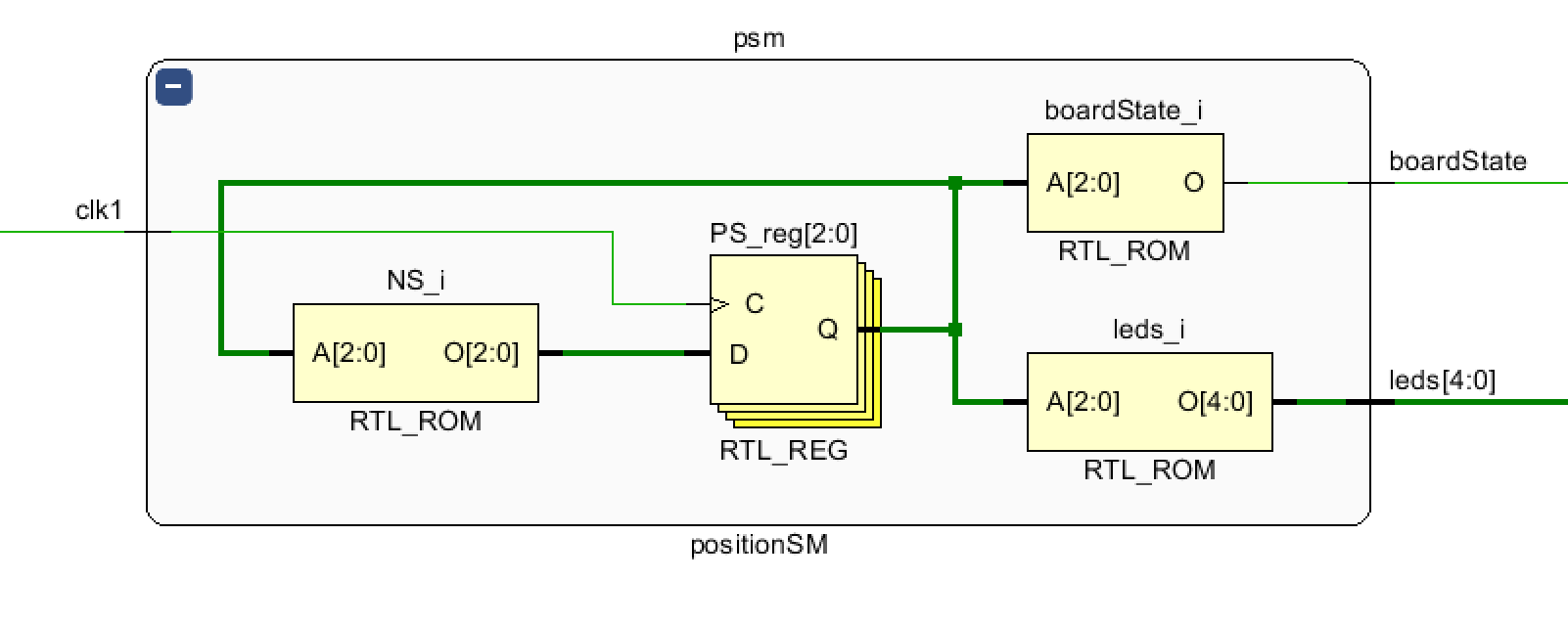 Picture of Position State Machine Module