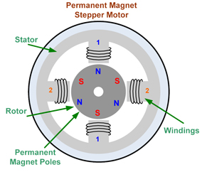 Picture of What Is a Stepper Motor?