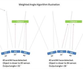 Stationary Radar (LIDAR) Array With Arduino