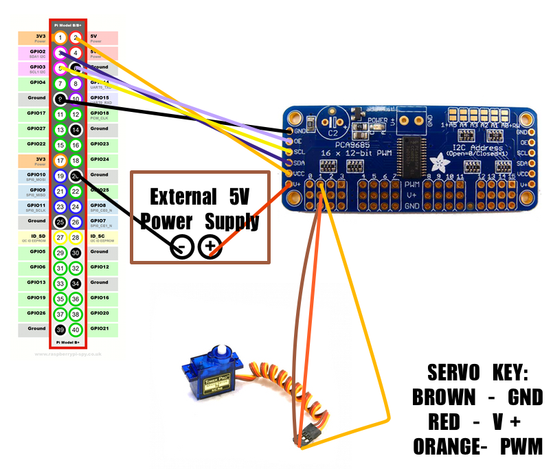 Picture of Pi to Servo Driver Connections