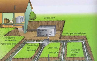 How To Choose A Septic Tank Portland Specialist 4 Steps Instructables
