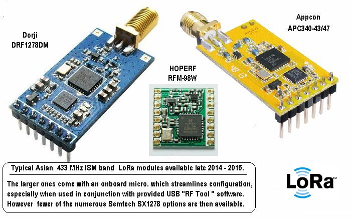 Picture of Chinese LoRa™ Modules -1