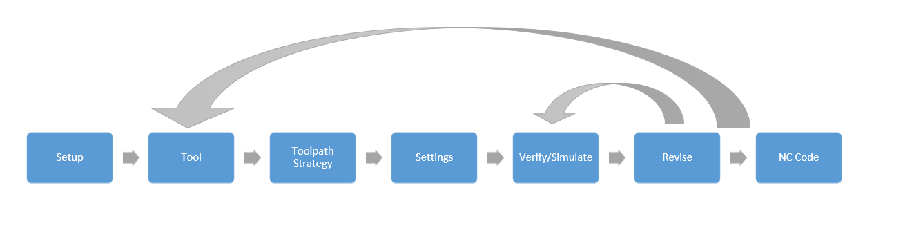 Picture of Introduction to the Workflow