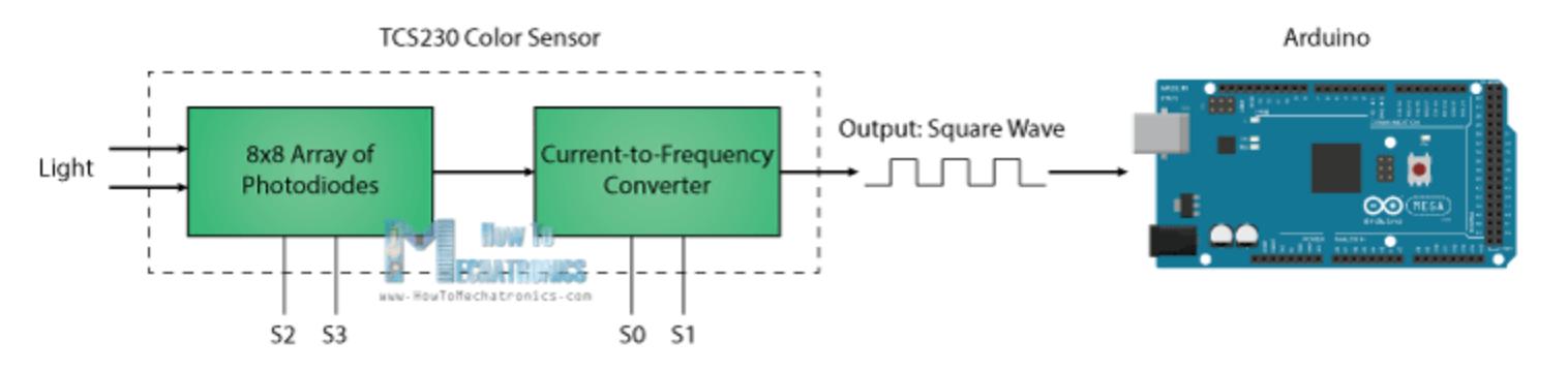 Picture of Funcionamiento Del Sensor