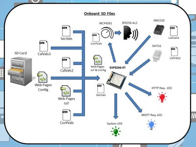 Software System Overview