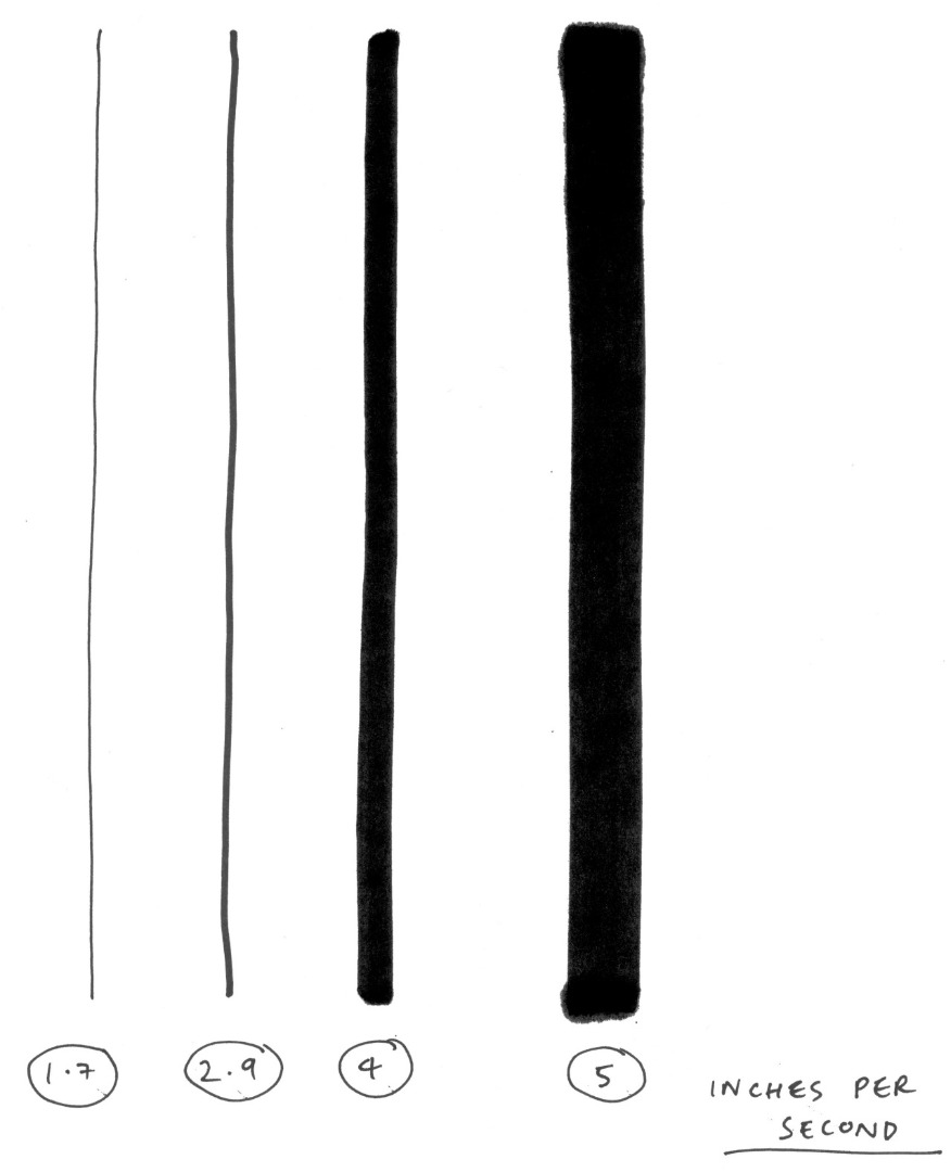 Picture of Average Drawing Speed