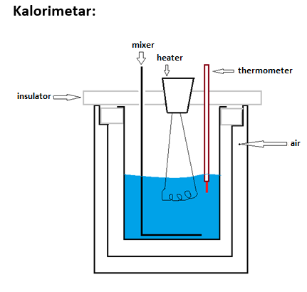 Picture of About Calorimeter Which I Used