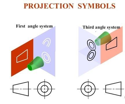Angle Of Projections Engineering Drawing 6 Steps