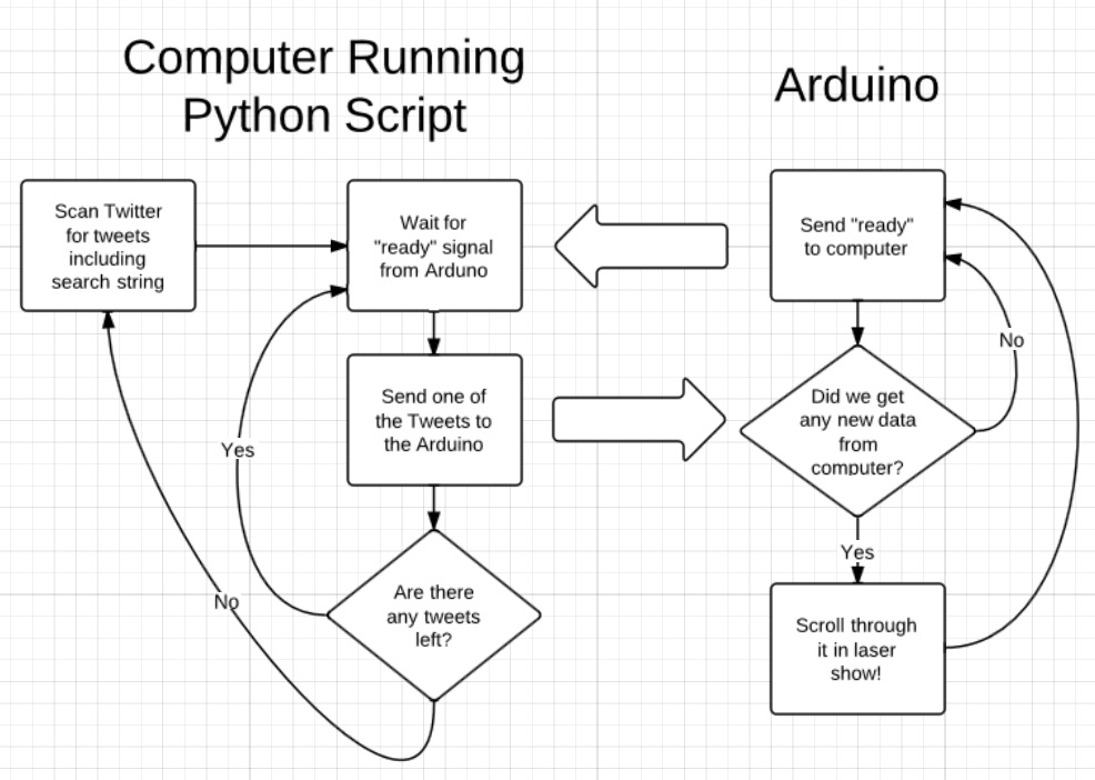 Picture of How the Software Works