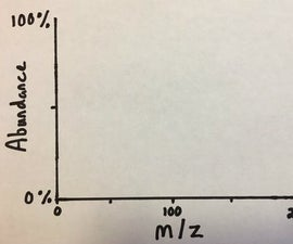 How to Read a Simple Mass Spectrum