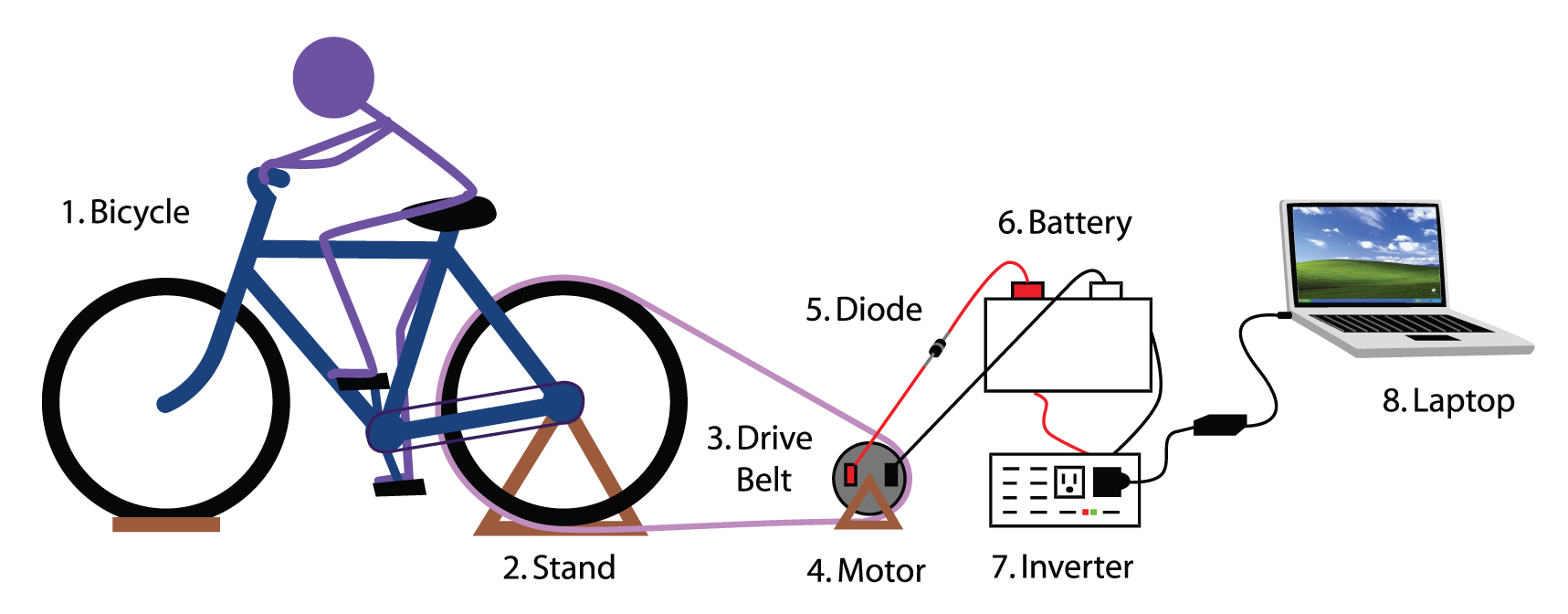 How To Build A Bicycle Generator 9 Steps Diode Schematic Symbol Moreover Stepper Motor Driver Circuit Diagram
