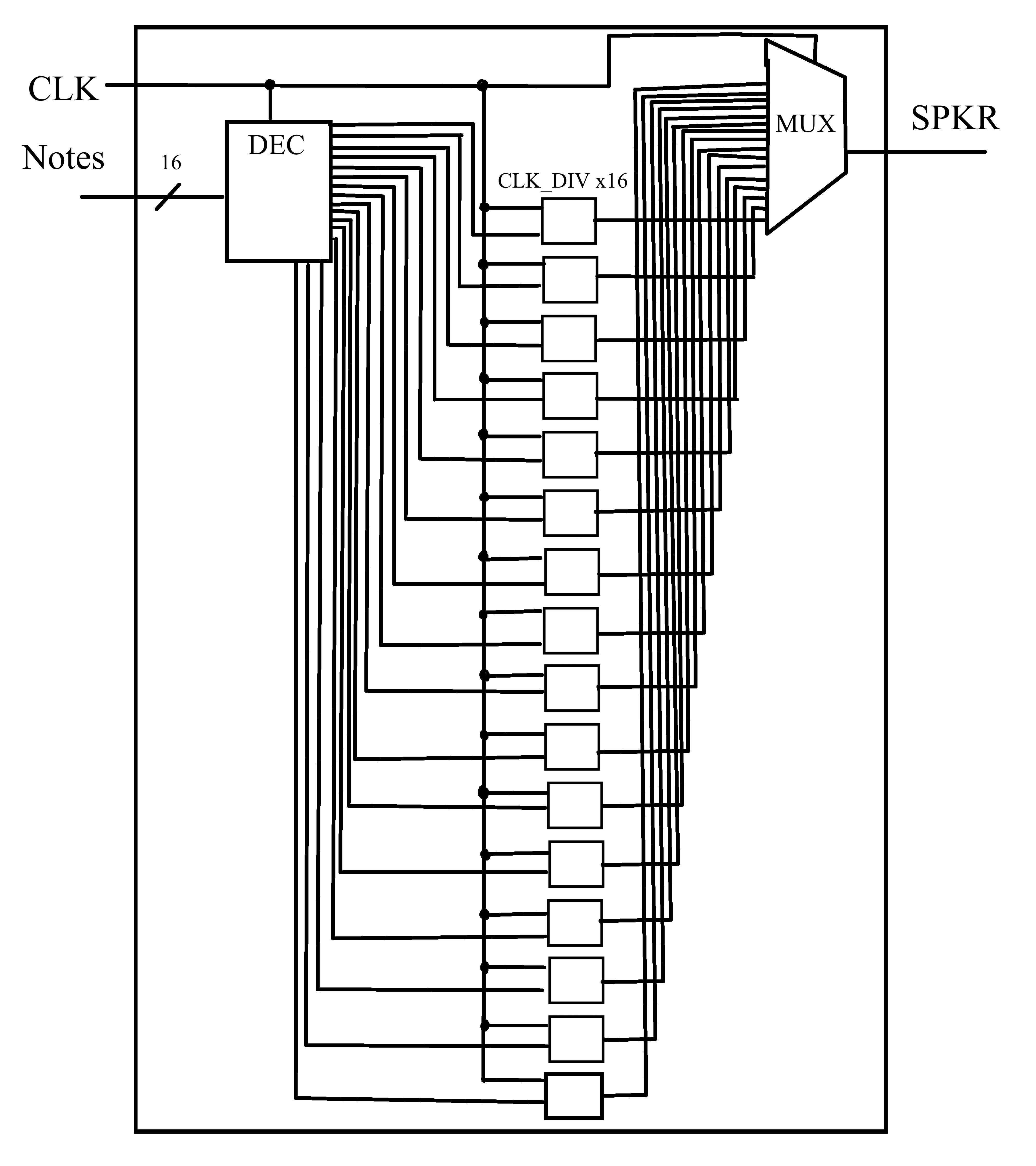 Picture of Create Black Box Diagram