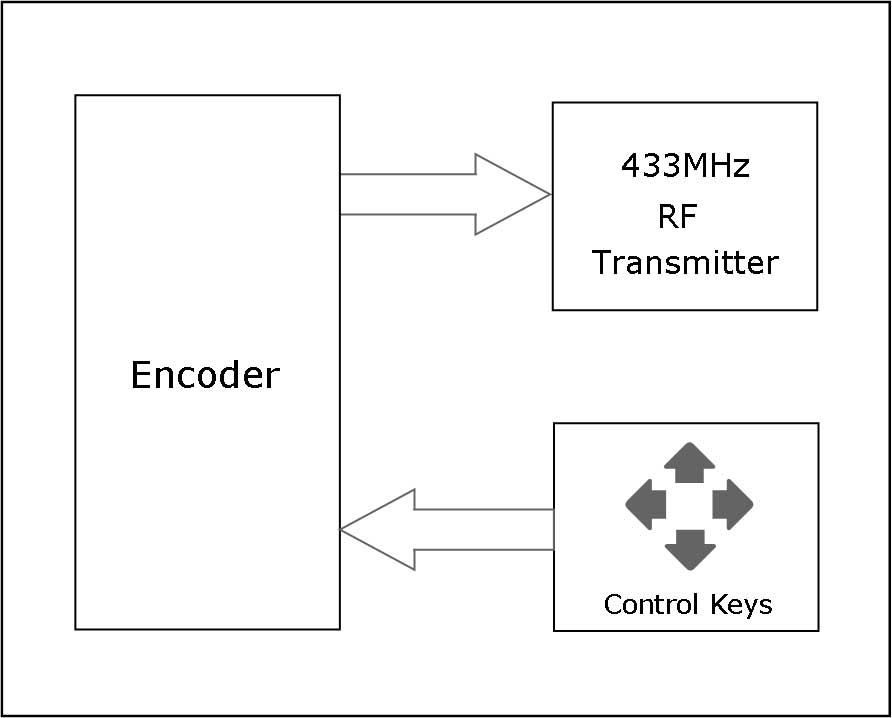 Picture of RF Remote Controller Schematic