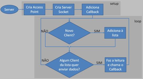 Fluxograma Server
