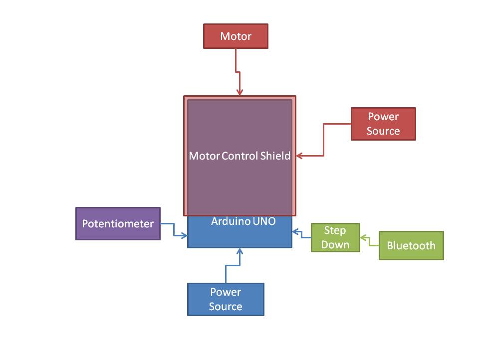 Picture of Circuitry Introduction