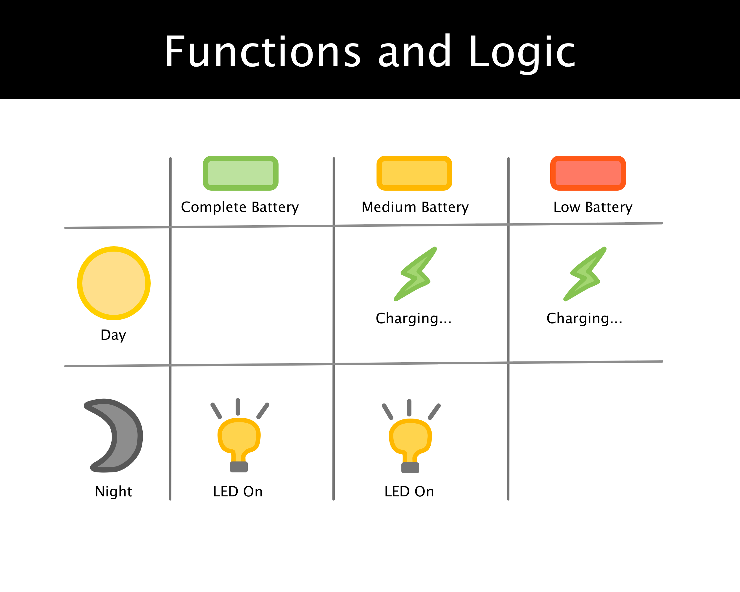 Picture of Functions and Logic