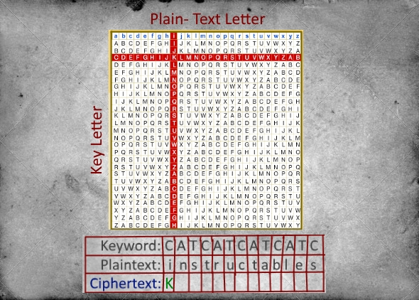 Picture of Creating the Cipher