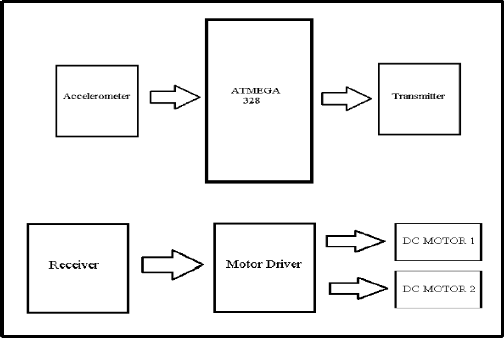 Picture of Sample Block Diagram for Gesture Control