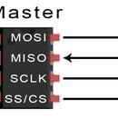 BASICS OF THE SPI COMMUNICATION PROTOCOL