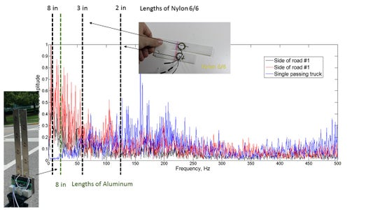 Creating the Oscillator