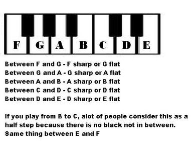 So... Which Keys Are Which Notes?