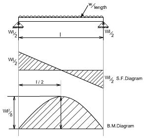 How to Calculate and Draw Shear and Bending Moment ...