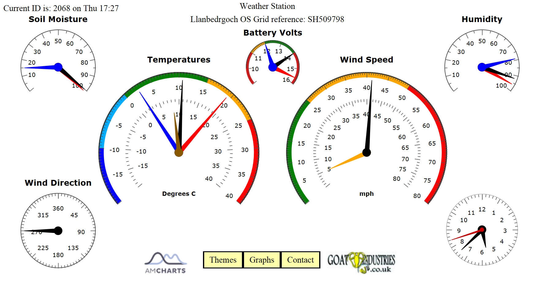 Picture of Arduino GPRS Weather Station - Part 1