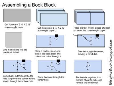 Assemble the Book Block