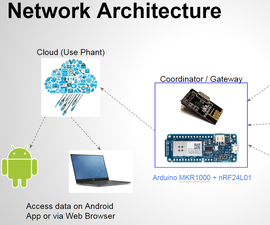 Building a Cloud Connected Sensor Mesh Network