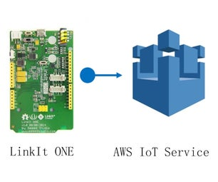 An AWS IoT Tutorial With LinkIt ONE
