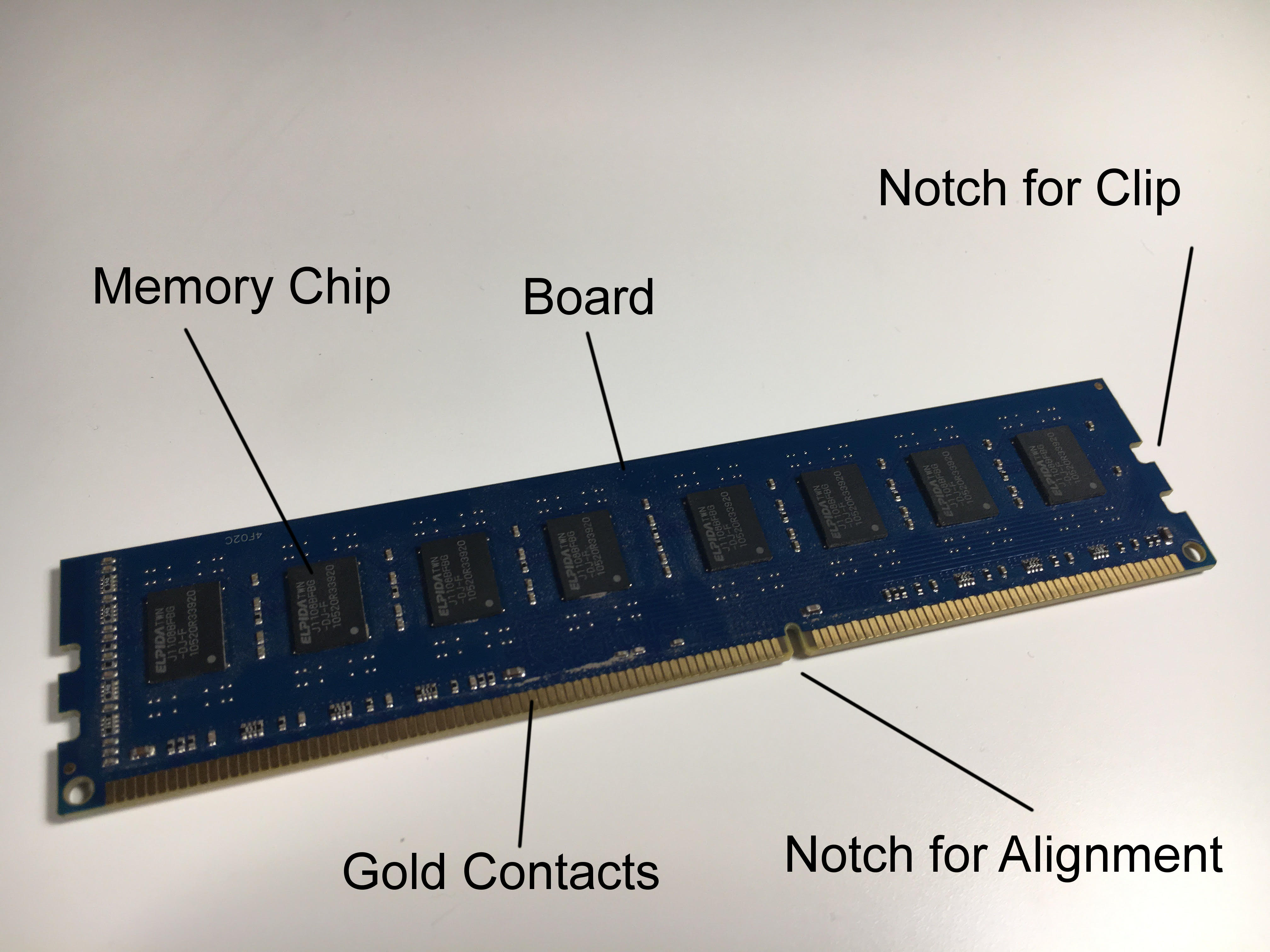 Picture of Components of RAM