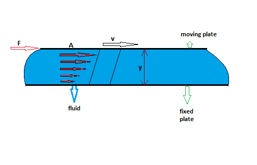 Picture of Theory of Viscosity